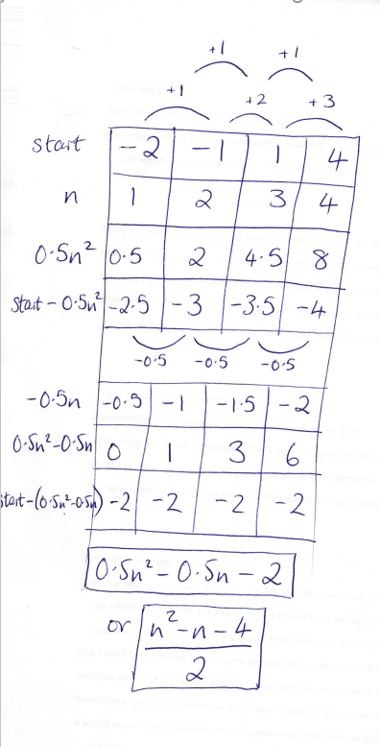 Find the nth term of a Quadratic Sequence (MathsGCSE)